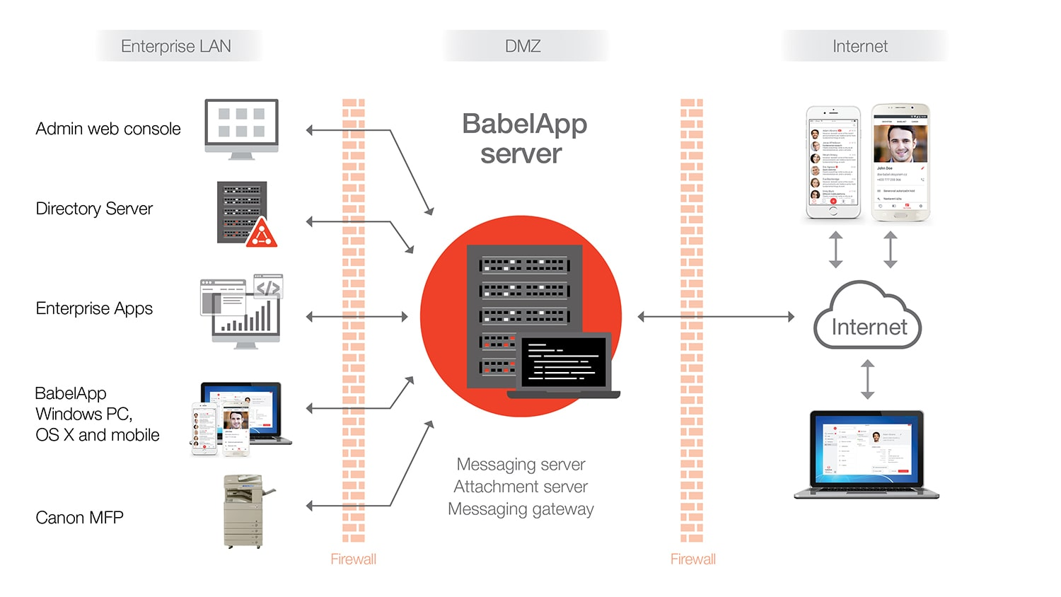 Scheme How BabelApp works